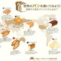 国が変わればパンも変わる!世界で人気のパンの種類と消費量のインフォグラフィック