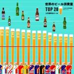 ビール好きなら行くべき国!世界のビール消費量TOP20と代表的なビール